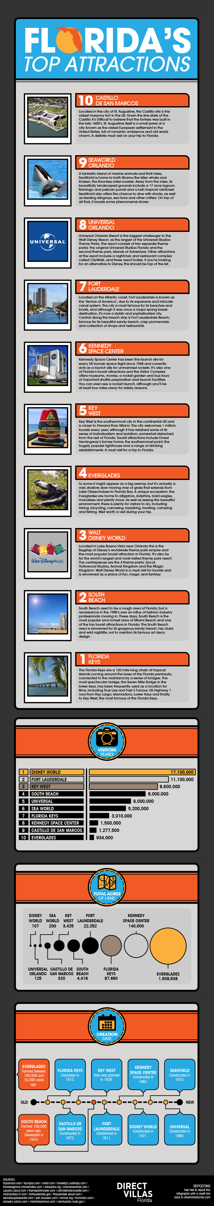Florida's Top Attractions